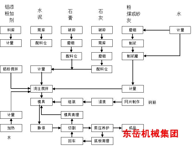 轻质砖生产线/设备生产节能建材-山东东岳免烧砖机